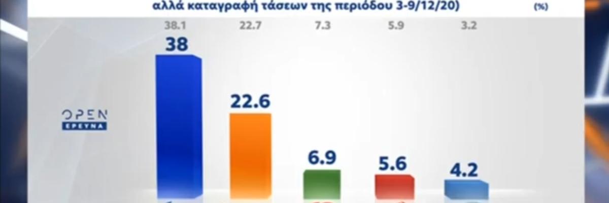 Δημοσκοπήσεις στο Kontra24 15 Δεκεμβρίου 2020